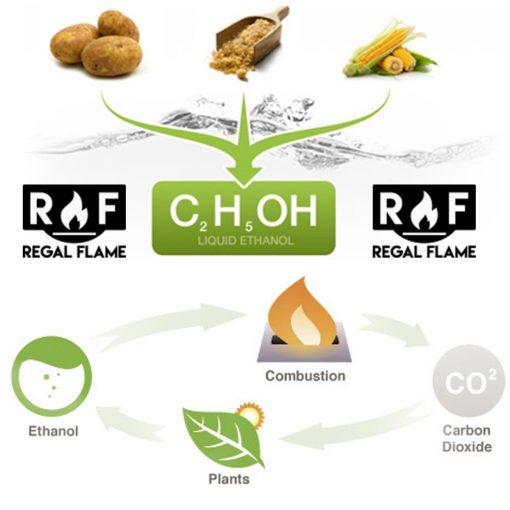 Regal Flame Premium Ventless Bio Ethanol Fireplace Fuel – 12 Quart